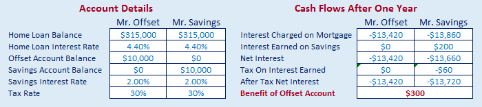 created with our offset vs savings calculator