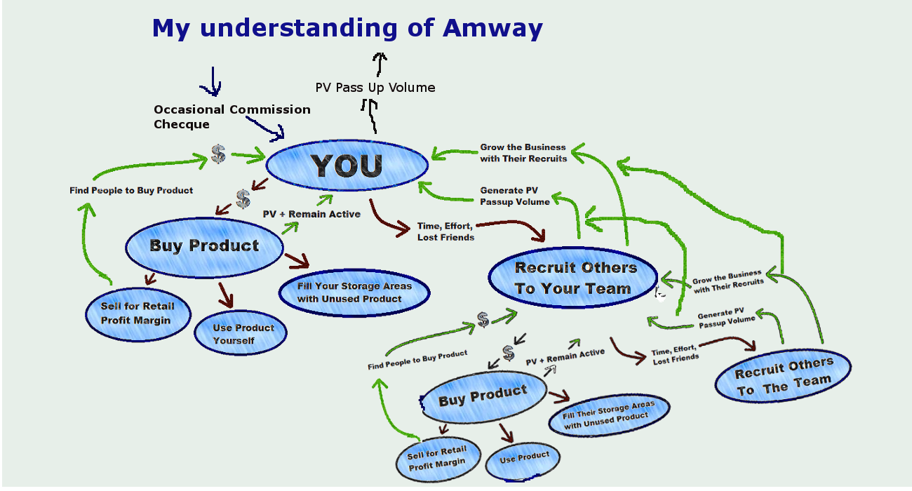 Will I Make Money With Amway