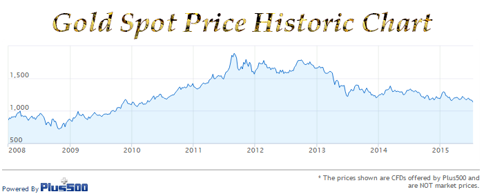 Historic Spot Price of Gold created with our  live Gold Chart