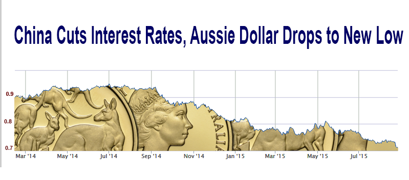 Created with our  Live AUD/USD Chart