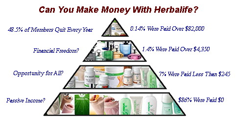 Based on Commission Paid by Herbalife in 2015 to American Distributors