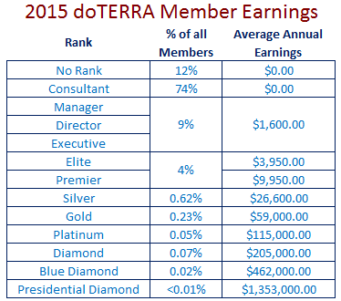 2015-doTERRA-earnings
