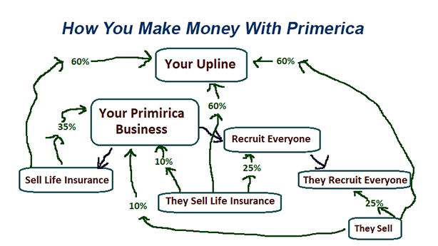 make-money-primerica