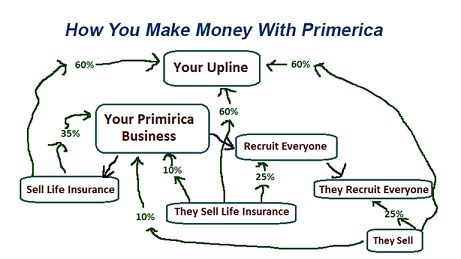 Can You Make Money With Primerica