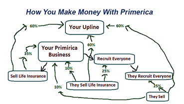 We have written a  review of Primerica , making money isn't easy!
