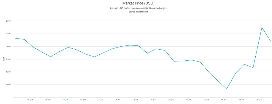 The volatility of Bitcoin