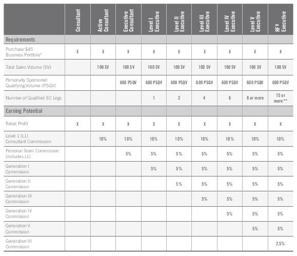 Source:   Rodan + Fields Compensation Plan  .