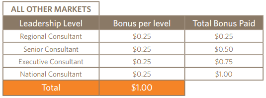 Source: Ambit 3 ways to earn