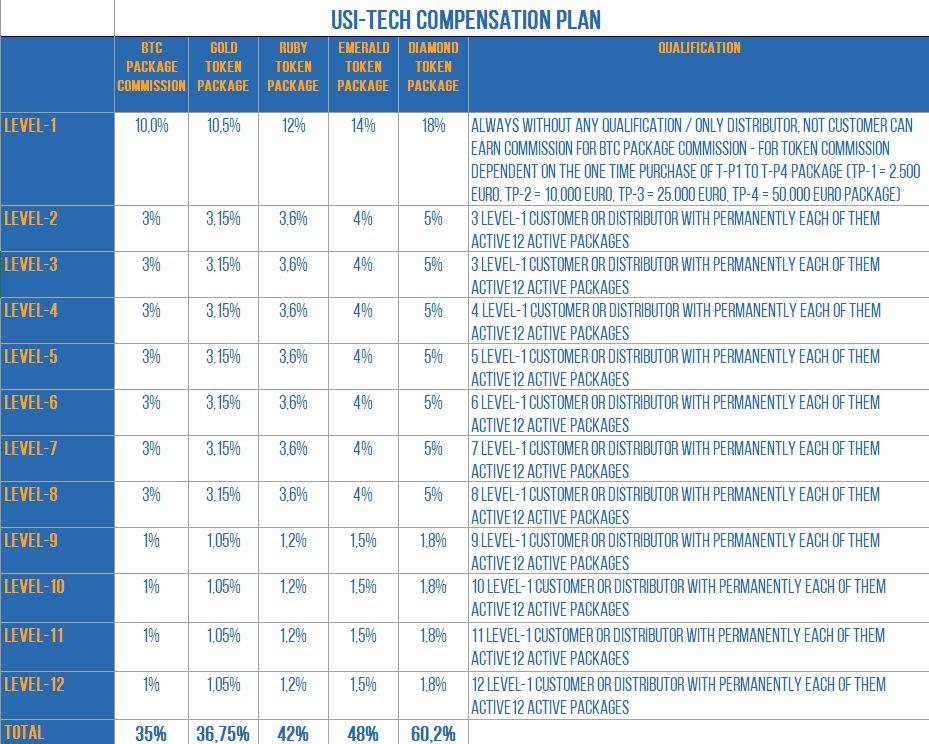 USI-Tech Compensation Plan