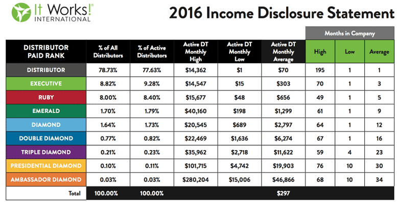 Source:  It Works! Income Disclosure