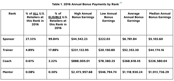 Source:  2016 Lularoe Income Disclosure