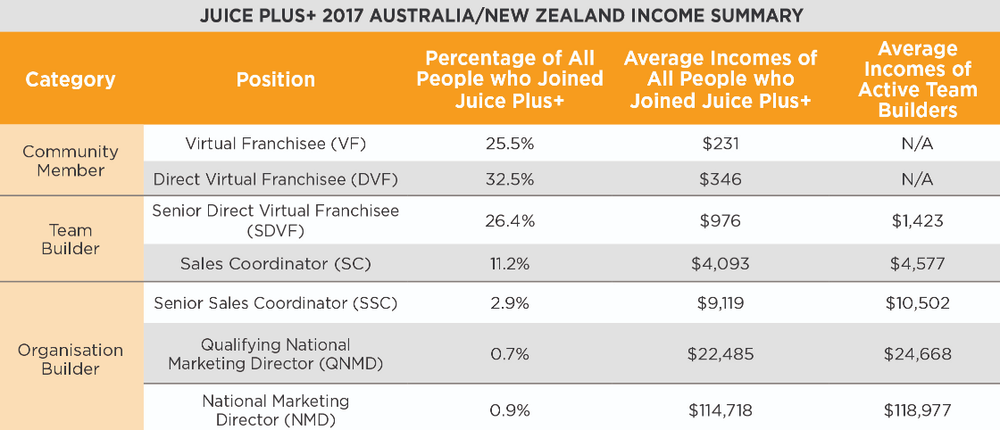 Source:  Juice Plus+ income summary