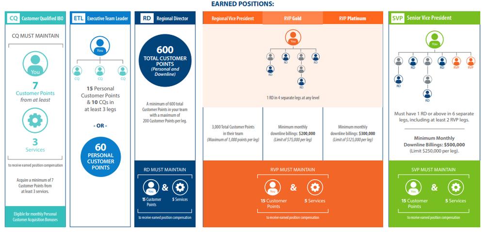 Source:  ACN compensation plan