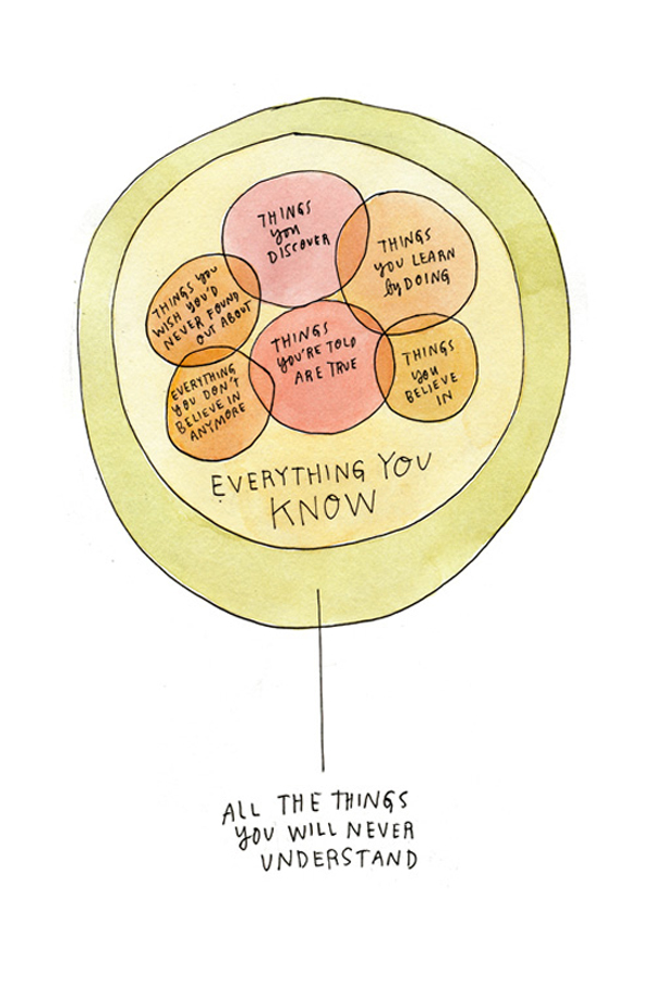 Everything you know, in a philosophical Venn Diagram From Lost Cat, illustrated by Wendy Macnaughton Thank you, Maria Popova.