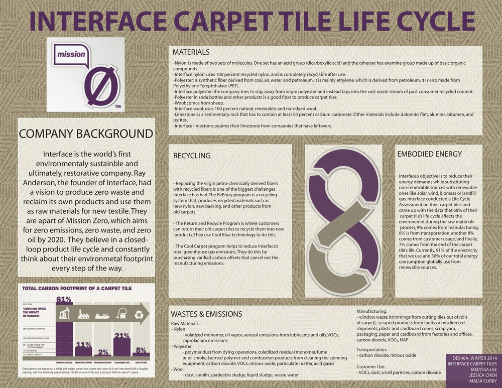 Interface Carpet Tile Life Cycle