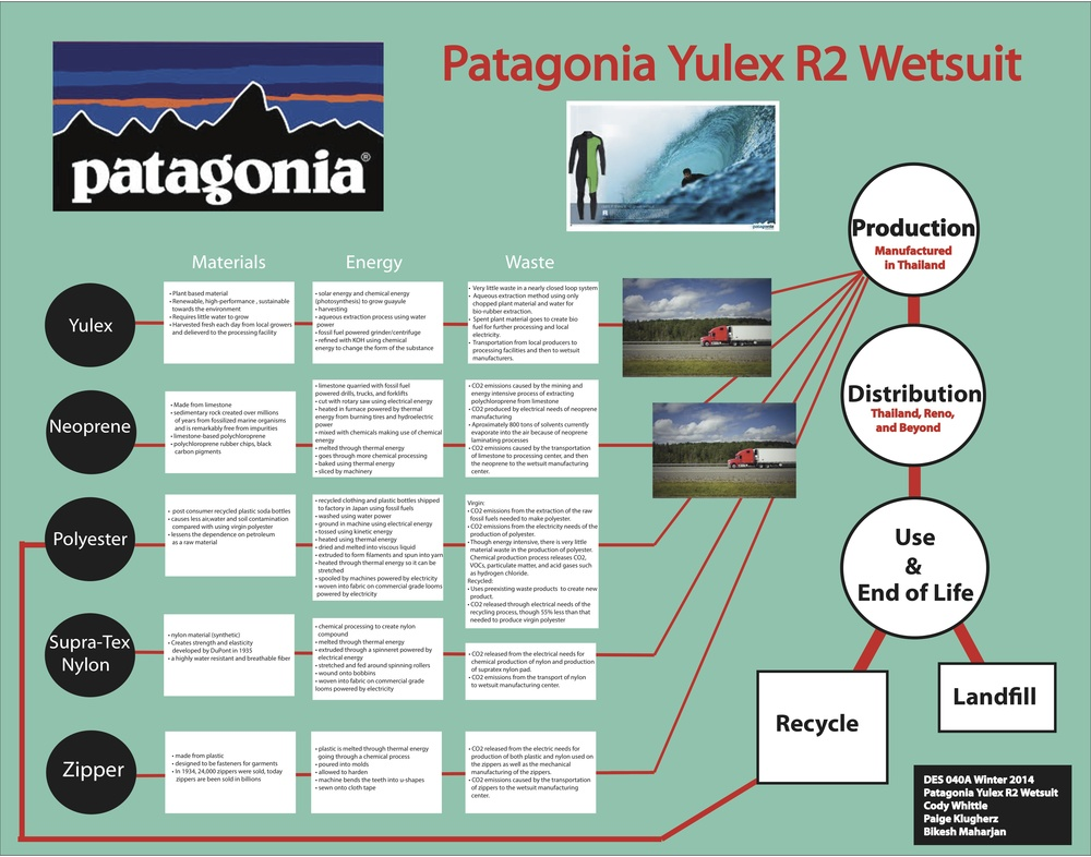 Patagonia Yulex R2 Wetsuit Life Cycle