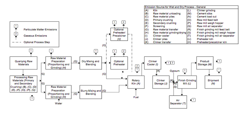 Figure 1, Portland Cement Processing