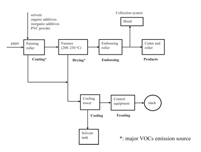 Figure 2: Chang-Tang Chang & Chyow-Shan Chiou (2006) Assessment of Control Strategies for Reducing Volatile Organic Compound Emissions from the Polyvinyl Chloride Wallpaper Production Industry in Taiwan, Journal of the Air & Waste Management Association
