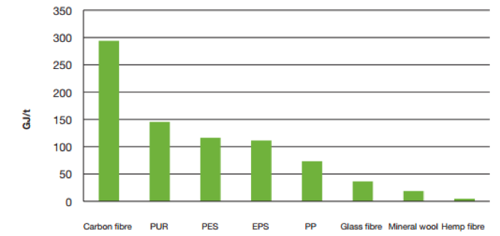 Figure 1 shows the primary energy use for the production of non-renewable materials compared to hemp fibers. The production of hemp fibers shows by far the lowest production energy of all the materials. (See Page 3)