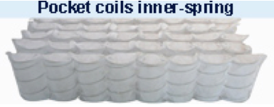 Figure 1--Innerspring/Coil Mattresses