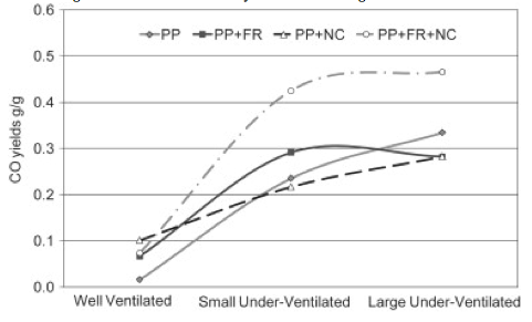 ty   Fig 1: Smoke and fire effluent yields from burning PP based materials
