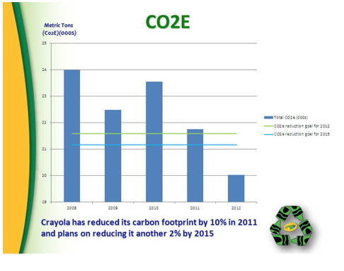 Figure 1 http://www.crayola.com/~/media/Images/co2e.jp