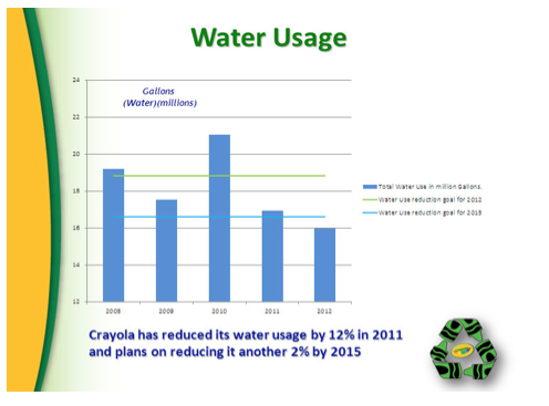 Figure 3 http://www.crayola.com/~/media/Images/water.jpg