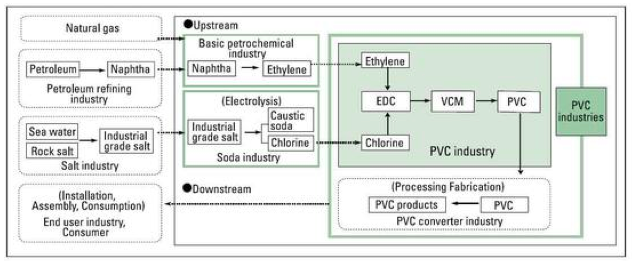 Figure 4: The Production Process of PVC. Digital image.  PVC.org.  PVC Europe, n.d. Accessed March 9, 2014.