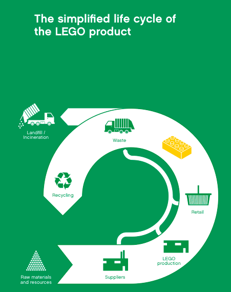 Figure 1: Illustration of the life cycle of a LEGO product, taken from the LEGO Group's 2012 Progress Report. This figure only contains elements of the life cycle under the oversight of LEGO Group, and does not include steps covering the acquisition and preparation of the raw materials used by LEGO factories.