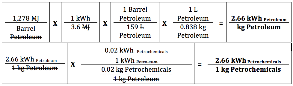 Figure 2: Dimensional analysis of the energy involved in the extraction, transportation, and distillation of petroleum, begging with a value of 1,278 MJ/Barrel; data from Glanfield. Strikethroughs represent units that have cancelled out. Top:                 Conversion of starting data to kWh/kg for petroleum processing. Bottom:           Dimensional analysis showing why the kWh/kg values are the same for the processing of both petroleum and petrochemicals, where kWh substance X represents the energy involved in processing substance X. As such, the middle box illustrates the 2% concentration of petrochemicals in petroleum, and the proportional distribution of processing energy.