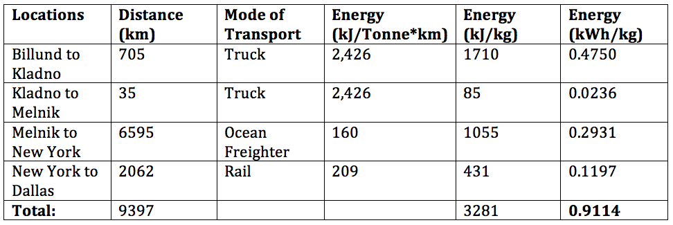 Figure 3: Table showing the starting and calculated values used in the hypothetical distribution chain. Energy (kJ/Metric Ton*km) rates obtained from the U.S. Department of Energy. Distances obtained using Google Maps; distances represent shortest linear distance between points, implying that final energy values are actually underestimates.