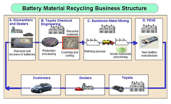 product life cycle toyota prius Fundamentals of marketing mkt 351 khalid dubas spring 2014 video case study 3 - toyota prius the of the product life cycle is the toyota prius product case.