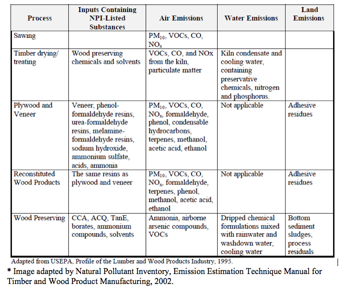 Figure 2:  Typical Process Material Inputs, Emission and Waste Outputs