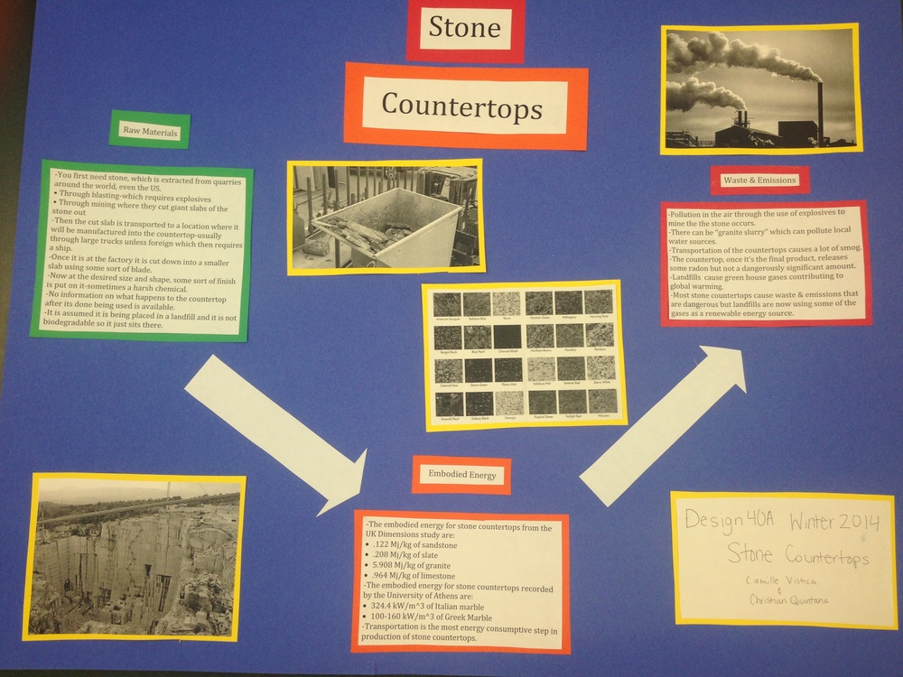 Stone Slab Countertops Life Cycle