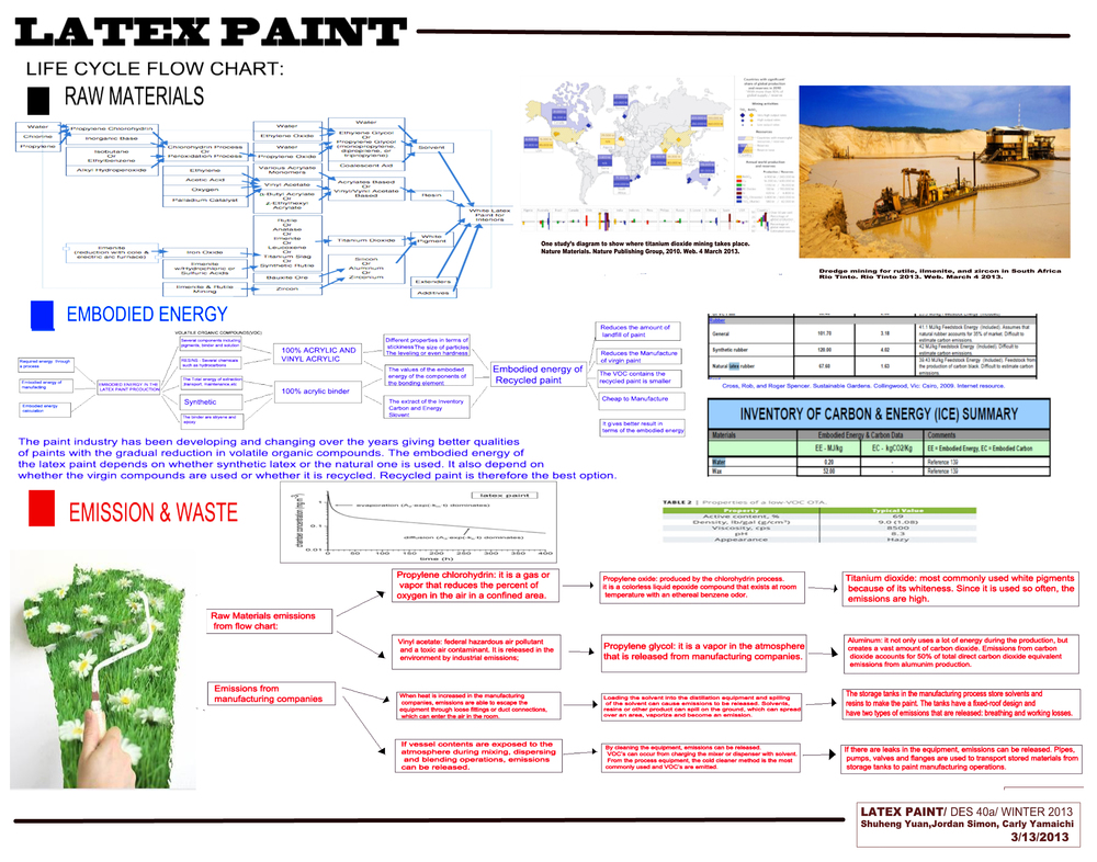 Latex Paint Life Cycle