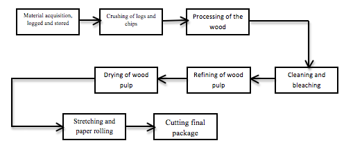 paper manufacture testing terms Papermillcom offers used paper mill equipment to paper professionals worldwide view the categories below for paper machines, calenders, press sections, rewinders, stock preparation equipment, and paper lab and test equipment.
