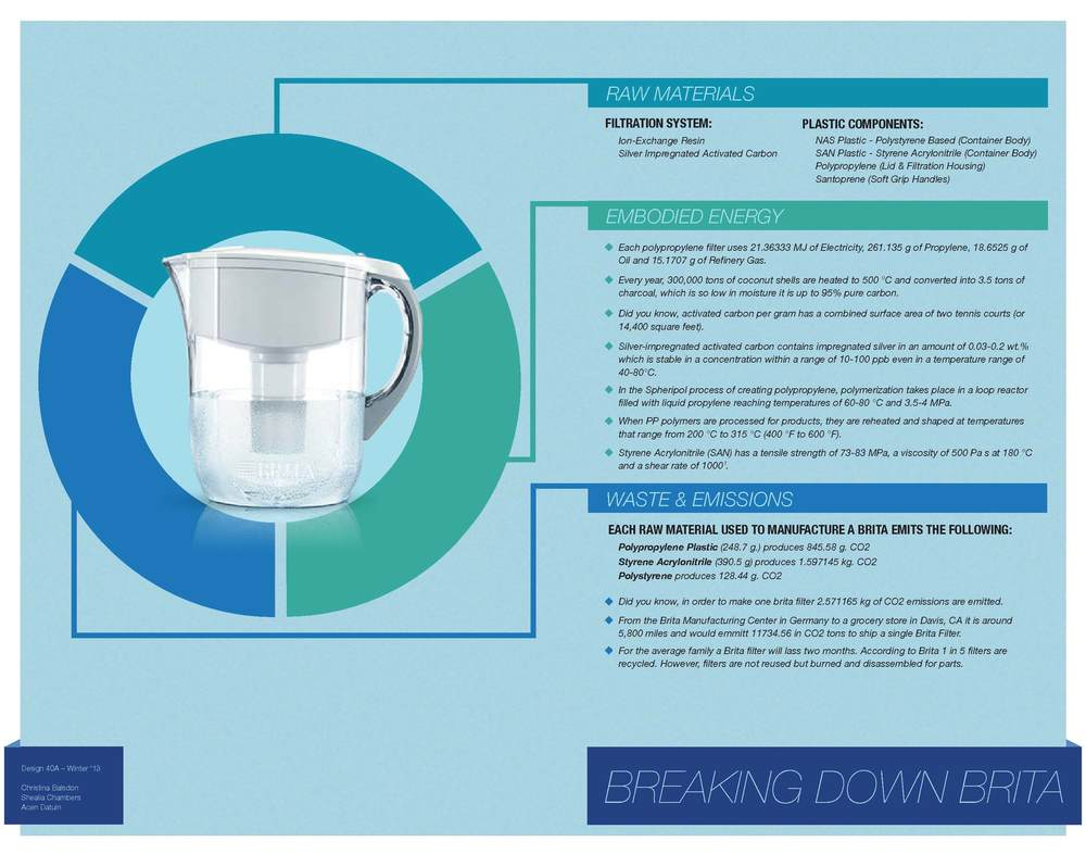 Brita Water Filter Life Cycle
