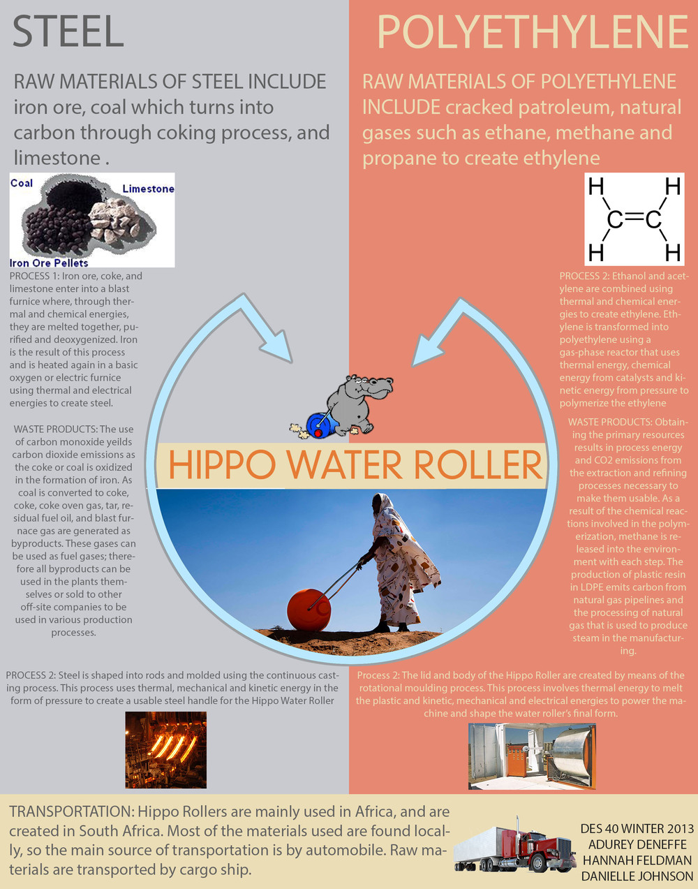 Hippo Water Roller Life Cycle