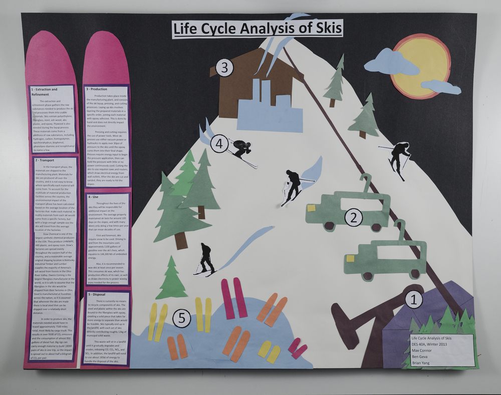 Skis+Life+Cycle+Poster.jpg