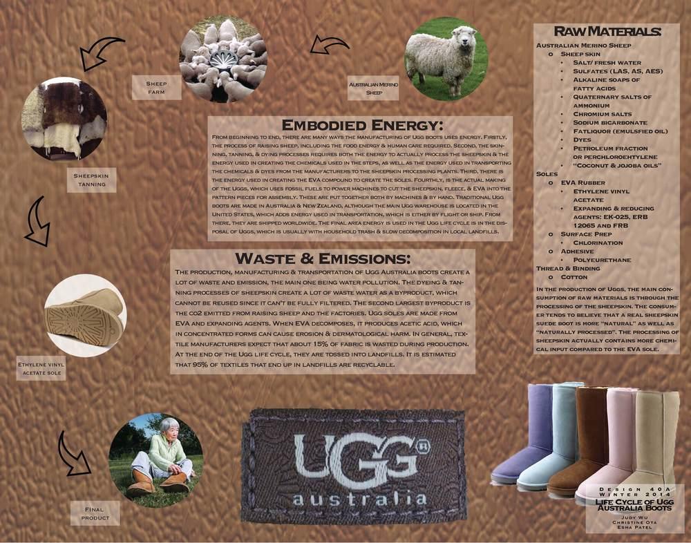 UGG Boots Life Cycle