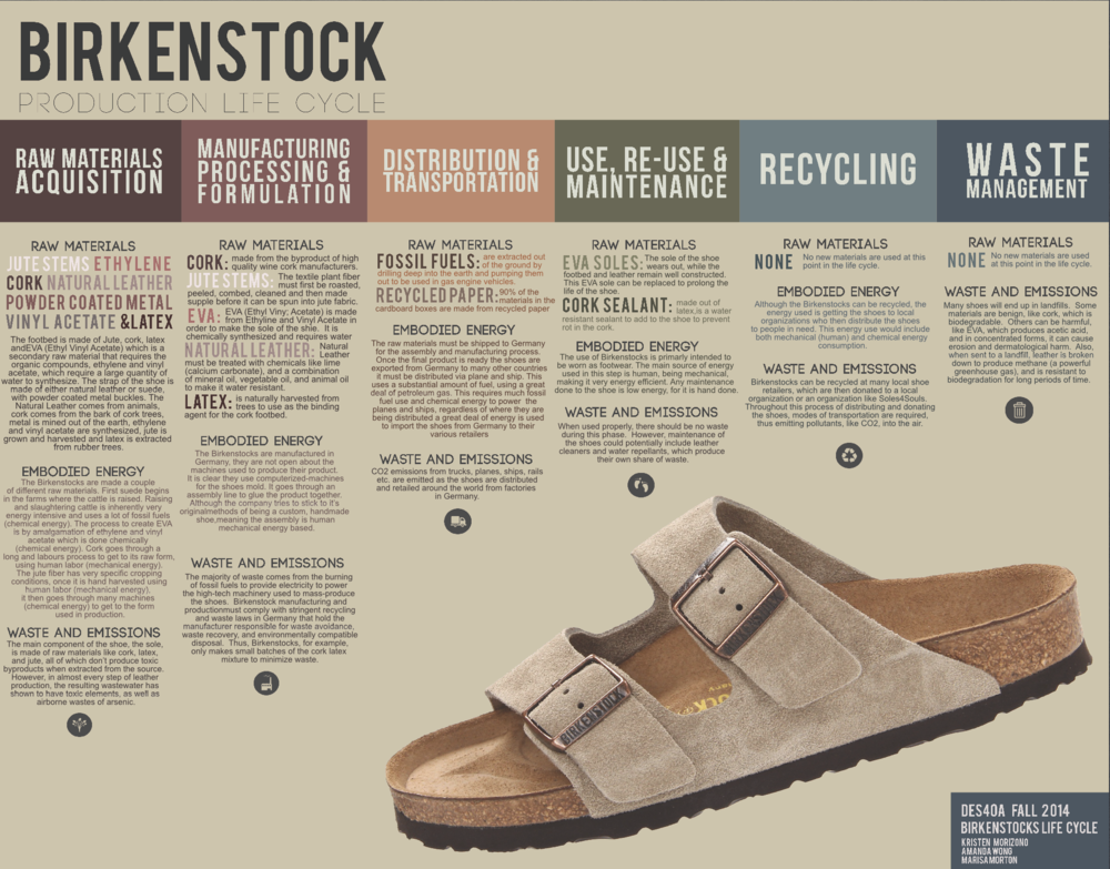 Birkenstock Life Cycle