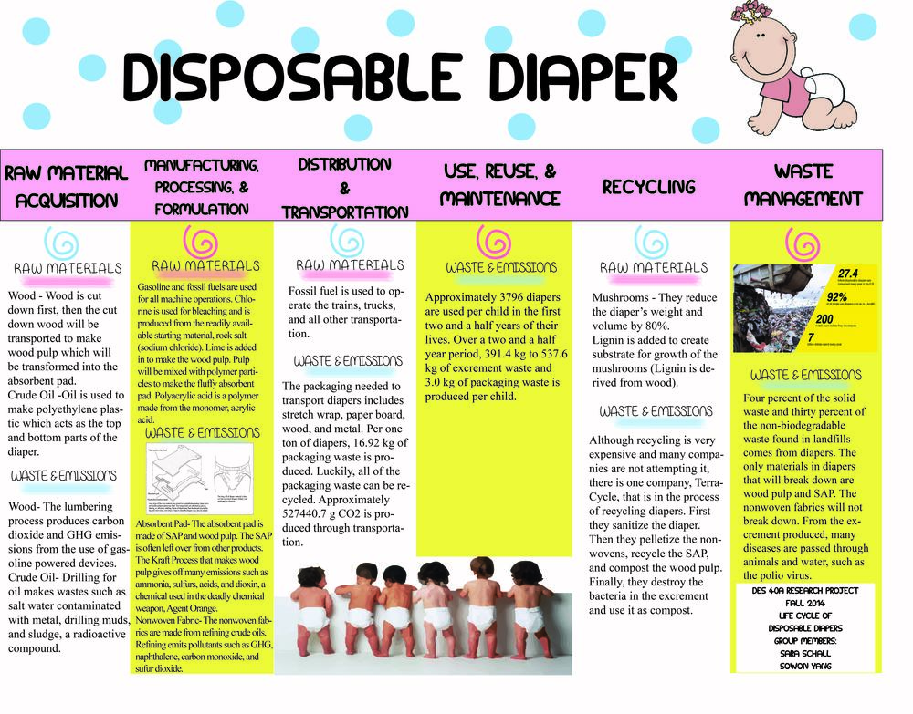 Disposable Diaper Life Cycle