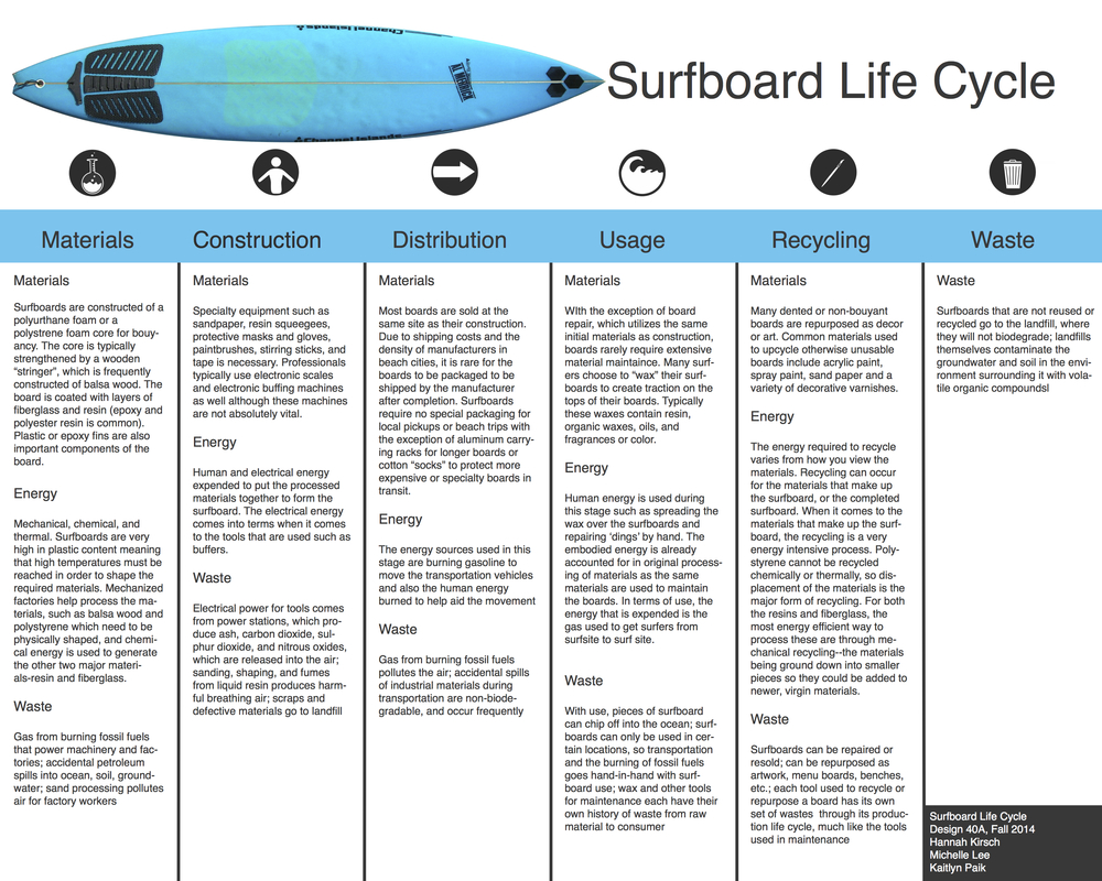 Surfboards Design Life Cycle