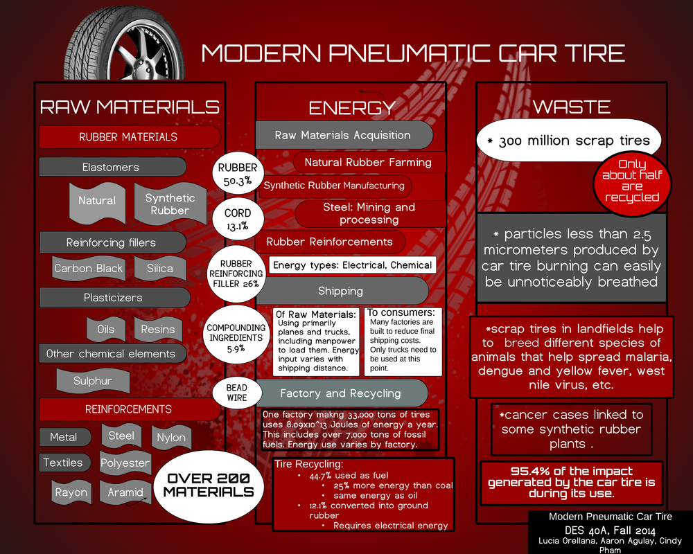 Modern Pneumatic Car Tire Life Cycle