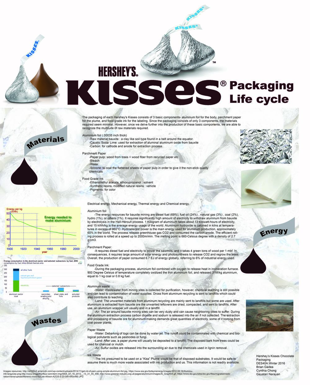 HERSHEY'S KISSES Chocolate Packaging Life Cycle