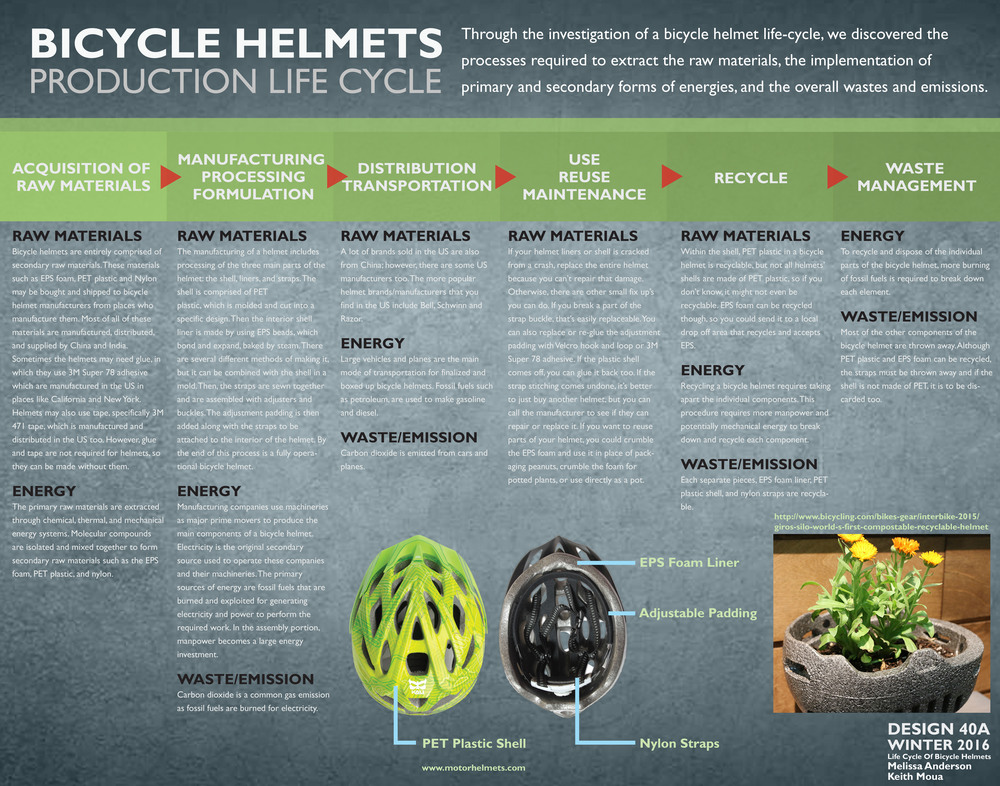 "Melissa Anderson Professor Cogdell DES40A 14 March 2016 Life Cycle of a Bicycle Helmet: Materials             Bicycle helmets are products that serve one purpose: to protect your head from any oncoming accidents while on your bike. However, have you ever stopped to think what goes into your helmet? In the lifecycle of a bicycle helmet, there are many raw materials that go into their creation. The manufacturer's choices of materials will determine the material's paths; including where these materials come from, their manufacturing processes, how long they retain functionality within the product, and where they end up.             The raw materials that go in the helmet are plentiful, including many raw materials made to create secondary raw materials that are actually used in making the helmet, such as EPS foam. One of the main components of the helmet is the liners. The liners of a helmet normally contain EPS foam, or expanded polystyrene foam (""How Bicycle Helmets Are Made""). EPS, in turn, is made from styrene, also known as ethylbenzene. Styrene is ""a colorless, oily liquid"" which occurs naturally in plants like peanuts and coffee beans (U.S. Department of Energy) (""The Safety of Styrene""). However, the production of styrene is quite different, as they form the ethylbenzene compound by combining ethylene and benzene through a chemical reaction using a catalyst like aluminum chloride. Benzene and Ethylene are parts of crude oil, like petroleum or coal, and normally come from petrochemical industries such as oil refineries. Once combined into ethylbenzene, they will transform it into styrene by either using heat or an initiator of the reaction in order to dehydrate it into styrene. Finally, with the styrene, you can create the polystyrene beads through a polymerization process where ""tiny drops of the monomer (in this case, styrene) are completely surrounded by water and a mucilaginous substance. Supporting and surrounding the styrene globules, the suspension agent produces uniform droplets of polystyrene"" (How Products Are Made). Once the polymerization is finished, the beads are washed and dried, ready to be sent to helmet manufacturers who produce the EPS foam (How Products Are Made).             Within the liners are also interior reinforcements to reinforce the EPS foam, which are also formed using secondary raw materials. It is normally buried within the EPS foam and unknown by the public how they integrate it within the mold for the EPS foam. However, it is known that this reinforcement is made either of nylon, polypropylene, or metal (, although the type of metal is unknown). Even so, nylon and polypropylene are both secondary raw materials used for the reinforcement for the EPS foam and the ribbons that are later sewn together to create the straps of the helmet (""How Bicycle Helmets Are Made""). Nylon is a polymer that is formed using adipic acid and hexamethylenediamine. Adipic acid is made from ketone-alcohol oil and ""is oxidized using nitric acid to produce adipic acid"" (The Chemical Company). Hexamethylenediamine is made from hydrogenation of adiponitrile, an organic compound made from more hydrogenation of butadiene, using nickel as a catalyst (Corn). Essentially, these materials originated within petrochemical industries, and undergo many processes before reaching their aimed product (AOGHS). In order to create nylon, the adipic acid and hexamethylenediamine combine through condensation polymerization, where the water is taken out and a chain of the polymer is created. The sheet/ribbon of nylon is then taken and cut into chips to either mold or melt and pull it through a spinneret turning it into stringed nylon (Woodford).             Polypropylene, however, goes through a different process than nylon does. It's made from propene, which can come from gas oil or propane from the petrochemical industries too. It can be made using Ziegler-Natta catalysts, which they add ""titanium(IV) chloride and an aluminium alkyl, such as triethyl aluminium"" (Poly(propene)…). The propene undergoes two processes, the bulk process and the gas process. The bulk process involves polymerization of propene, which includes heating to ""a temperature of 340-360 K and pressures of 30-40 atm… …After polymerization, solid polymer particles are separated from liquid propene, which is then recycled"" (Poly(propene)…). After the polymerization, it goes through the gas process where ""A mixture of propene and hydrogen is passed over a bed containing the Ziegler-Natta catalyst at temperatures of 320-360 K and a pressure of 8-35 atm"" (Poly(propene)…). After this, the resulting product of the refined polypropylene, ready to be turned into polypropylene fibers or molded.             The shell of the helmet is another part in which uses a secondary raw material: PET plastic. PET is short for polyethylene terephthalate, otherwise known as polyester. PET is made from materials in crude oil and gas (PET Resin Association). Ethylene glycol and terephthalic acid, which are both raw materials, are both materials from there as well, used in order to create PET (PETRA). Ethylene glycol is made through ethylene oxide, in which it reacts to water through an acid based catalyst. Terephthalic acid is made when combining paraxylene, which is a product from petroleum, and acetic acid, otherwise known as vinegar (Hitachi). So, after all of these raw materials have been prepared to create the Ethylene glycol and terephthalic acid, they combine them to create PET pellets, which then are heated to form thin PET sheets, which will soon be ready to go through helmet processing (PETRA).             After being able to acquire the materials to make a helmet, there are several processes that go into manufacturing the helmet as well as other materials. Typically, helmets are created starting from the outer shell, so you begin with a sheet of PET plastic. With this, helmet manufacturers first come up with a design, done by hand or computer aided, in which they add color to a designed template, and allow them to dry (How It's Made). Unfortunately, I was unable to discover a source of what type of paint/ink they use for the bicycle helmets; however, the paint must be compatible with the plastic so that it would not eat away it (""Painting a Bicycle Helmet""). After they print out the complete sheet, the helmet must be molded. To mold, the printed PET sheet is placed in a heat former and then heated to help it form into the shape of the mold. When the shells are cooled, they cut them into their helmet shapes using machinery, leaving the end product of the helmet shell with trimmed ventilation openings to be later attached with the lining. Next is the preparation for creating the EPS foam for the helmet. The polystyrene beads must first be fluffed up in order to expand themselves before being placed in the mold for the liner. Afterwards, the PET shell, the inside lined with glue, and now expanded polystyrene beads get baked together in the helmet mold (along with any potential interior reinforcement), becoming a proper helmet (""How It's Made Bicycle Helmet""). Not all helmets are made this way since liners can be attached to the shell without the use of glue, but I was unable to find anything about this process. The glue that manufacturers most likely use though, and recommend to others, is called 3M Super 78 adhesive, which is a spray/aerosol adhesive (""Bicycle Helmet Repairs""). Unfortunately, I couldn't find the materials that go into this specific adhesive either, but I do know that it bonds polystyrene with other materials strongly, it is heat resistant, and it won't degrade EPS or polystyrene in general (Menards). After attaching the liner to the shell, the straps must be added to complete it. Generally they use either nylon of polypropylene for this material, and in the video they specifically mentioned the process for nylon (""How Bicycle Helmets Are Made""). The straps in this process are sewn together through a machine and then experts assemble the straps to accommodate for the different size heads (How It's Made Bicycle Helmet). Then they begin to cut out foam padding for size and comfortability adjustments. This padding is created from ultracel foam, made from ""BiOH polyols, a soybean derivative"" in which is created by placing soybean oil through a carbon filter (Best Deals) (Simplicity Sofas). After cutting the pieces of padding for these helmets, they are placed inside the helmet using Velcro. Velcro is created form nylon and polyester, and so they attach it to the adjustment pads and the inside of the helmet (""Velcro Fasteners…""). Then all that's needed is to insert the straps, and the helmet is ready to be sold and used (""How it's Made Bicycle helmets"").             After building the helmets, they must be transported and distributed to consumers of the product. The focus is not only upon the transportation of the helmets, but the raw materials to create them too. Much of the raw materials to create helmets come internationally, and after doing a quick google search I've found only sites and areas of mainly China and India being the suppliers and sellers of these raw materials. International trading is most likely done using ships, as it cuts freight costs although ships normally run on engine oil/bunker fuel (International Chamber of Shipping). This type of fuel is ""a type of liquid fuel which is fractionally distilled from crude oil"" (McMahon). It is also one the densest fuels around, and has been known to create oil spills (McMahon). Other methods of transportation may include commercial trucks and freight trains. Both use up diesel fuel, but trains are a lot more efficient (CSX Corporation Inc.). Diesel fuel is described to be ""a mixture of hydrocarbons obtained by distillation of crude oil"" (Majewski). The fuel grades may also be different depending on what countries they come from (Majewski).             When it comes to use, reuse, and maintenance of a helmet, there are not many materials that are involved with or in maintaining it. Maintaining the helmet is fairly simple, and there are certain parts that are replaceable including the adjustment foam pads and Velcro on the inside. The buckles of the straps in the helmet can be replaced too. With the straps, you may be able to contact the manufacturer to have them fix it, but it may be unlikely this will happen. However, certain parts, if cracked or broken, will render your helmet as unusable. These breakages include cracks within the liner, shell, and broken straps (""Bicycle Helmet Repairs""). With a broken helmet, you can disassemble it so that you can reuse parts, such as the EPS foam as soil for potted plants or just use the entire helmet as a pot itself. Other than that, there aren't methods that need extra materials added for the helmet.             Maintaining helmets is quite different from recycling them, as recycling helmets do require extra processes and treatments. PET plastic of the helmet can be recycled; however, you must make sure it is PET and not some other type of plastic, as it is uncertain that it can be recycled. PET plastic does go through a process of cleaning using extra materials such as a ""special detergents"" (Hurd). Once cleaned and processed, the PET can be used as raw material once again (Hurd). EPS foam can be reused and recycled too. It also must be cleaned and processed, in order to sell as raw material back to manufacturers. I was unable to find what cleaning materials in specific they use, but the process is simple. After cleaning, they heat the EPS in order to shape them back into pellets so that manufacturers can process them into products once again (Kelly). The rest of the materials, including the straps and buckle, are normally dumped. I was unable to unearth the information on how they treat dumped materials of these kinds.             Through researching the life cycle of a bicycle helmet, there are tons of raw materials used and created in making, treating, transporting, and disposing it. Many of these raw materials are derived from fossil fuels, if not all. Luckily, there is no one way to create a bicycle helmet, though the methods and materials I have mentioned are just how it is done in general. Several other potential materials included: Expanded PolyPropylene (EPP) foam, Expanded PolyUrethane (EPU) foam, Expanded Polylactic Acid (E-PLA),and Cellufoam. All these foams were other potential foams used in bicycle helmet liner. Tape, specifically 3M 471 tape, was also another potential helmet material, although it is not always used. If I had to mention all the ways in which these materials were processed and created, this paper would be much too long. There would be many processes that I would need to include and research too. However, these many different ways show that there are many different designs and ideas that go into the lifecycles of these helmets. Although helmets are troublesome when it comes to the environment, it shows there are ways in which we could someday make helmets environmentally friendly (""Can I Recycle My Bicycle Helmet?"").   Bibliography AOGHS. ""Nylon, a Petroleum Polymer ·."" American Oil & Gas Historical Society. American           Oil & Gas Historical Society, 22 Feb. 2016. Web. 12 Mar. 2016.           <http://aoghs.org/products/petroleum-product-nylon-fiber/>. Best Deals. ""Replacement Universal Foam Pads Kit 5/16"" Giro and Bell Bike Cycling Helmet.""           Amazon. Amazon, n.d. Web. 13 Mar. 2016. <http://www.amazon.com/Replacement-           Universal-Foam-Cycling-Helmet/dp/B004GBN916>. ""Bicycle Helmet Repairs."" Helmets.org. Helmets.org, 19 Mar. 2015. Web. 13 Mar. 2016.           <http://www.bhsi.org/repairs.htm>. ""Can I Recycle My Bicycle Helmet?"" Helmets.org. Bicycle Helmet Safety Institute, 30 Sept.           2015. Web. 3 Feb. 2016. <http://www.bhsi.org/recycle.htm> The Chemical Company. ""Adipic Acid."" The Chemical Company. The Chemical Company, 2014.           Web. 12 Mar. 2016. <https://www.thechemco.com/chemical/adipic-acid/>. Corn, John William. ""Patent US4080374 - Product Recovery."" Google Books. IFI CLAIMS           Patent Services, 21 Mar. 1978. Web. 12 Mar. 2016. <http://www.google.com/patents/US4080374>. CSX Corporation Inc. ""Fuel Efficiency."" CSX. CSX Corporation Inc., 2015. Web. 13 Mar. 2016.           <https://www.csx.com/index.cfm/about-us/the-csx-advantage/fuel-efficiency/?mobileFormat=true>. Hitachi, Ltd. ""Production Process for Purified Terephthalic Acid (PTA)."" Hitachi: Inspire the           next. Hitachi, Ltd, 2016. Web. 12 Mar. 2016.           <http://www.hitachi.com/businesses/infrastructure/product_site/ip/process/pta.html>. ""How Bicycle Helmets Are Made."" Helmets.org. Bicycle Helmet Safety Institute, n.d. Web. 2           Feb. 2016. <http://www.bhsi.org/howmade.htm>. How It's Made. ""How It's Made Bicycle Helmet."" YouTube. YouTube, 9 Apr. 2015. Web. 13           Mar. 2016. <https://www.youtube.com/watch?v=MeZa-LsqEW4>. How It's Made. ""How It's Made Bicycle Helmets."" YouTube. YouTube, 5 Aug. 2015. Web. 13           Mar. 2016. <https://www.youtube.com/watch?v=ZJjwbqQr3-k>. How Products Are Made. ""Expanded Polystyrene Foam (EPF)."" How Products Are Made.           Advameg, Inc., 2016. Web. 12 Mar. 2016. <http://www.madehow.com/Volume-1/Expanded-Polystyrene-Foam-EPF.html>. Hurd, David J. ""Best Practices and Industry Standards in PET Plastic Recycling."" Best Practices           and Industry Standards in PET Plastic Recycling (n.d.): n. pag. David J. Hurd,. Web. 13           Mar. 2016. <http://www.napcor.com/pdf/Master.pdf>. International Chamber of Shipping. ""Shipping and World Trade."" ICS. International Chamber of           Shipping, 2015. Web. 13 Mar. 2016. <http://www.ics-shipping.org/shipping-facts/shipping-and-world-trade>. Kelly, John. ""How Does Polystyrene Recycling Work?"" HowStuffWorks. HowStuffWorks.com,           n.d. Web. 13 Mar. 2016. <http://science.howstuffworks.com/environmental/green-           science/polystyrene-recycling1.htm>. Majewski, W. Addy, and Hannu Jääskeläinen. ""What Is Diesel Fuel.""           What Is Diesel Fuel. DieselNet Technology Guide, 2013. Web. 13 Mar. 2016.           <http://dieselnet.com/tech/fuel_diesel.php>. McMahon, Mary, and Bronwyn Harris. ""What Is Bunker Fuel?"" WiseGeek. Conjecture, n.d.           Web. 13 Mar. 2016. <http://www.wisegeek.com/what-is-bunker-fuel.htm>. Menards. ""3M™ Insulation 78 Polystyrene Foam Spray Adhesive - 17.9 Oz."" Menards. Menards,           12 Mar. 2016. Web. 13 Mar. 2016. <http://www.menards.com/main/spray-adhesives/3m-trade-insulation-           78-polystyrene-foam-spray-adhesive-17-9-oz/p-1444421720112.htm>. ""Painting a Bicycle Helmet."" Helmets.org. Helmets.org, 27 Apr. 2015. Web. 13 Mar. 2016.           <http://www.bhsi.org/paint.htm>. PET Resin Association. ""PET – What Is It and Where Does It Come From?"" (n.d.): n. pag. PET           Resin Association. Web. 12 Mar. 2016. <http://www.petresin.org/pdf/PET_whatisitandwheredoesitcomefrom.pdf>. PETRA. ""An Introduction to PET."" PET Resin Association. PET Resin Association, 2015. Web.           12 Mar. 2016. <http://www.petresin.org/news_introtoPET.asp>. ""Poly(propene) (Polypropylene)."" The Essential Chemical Industry Online. The Essential           Chemical Industry Online, 2 Jan. 2014. Web. 12 Mar. 2016.           <http://www.essentialchemicalindustry.org/polymers/polypropene.html>. ""The Safety of Styrene."" Plastic Food Service Facts. Plastic Food Service Facts, n.d. Web. 11          Mar. 2016. <https://plasticfoodservicefacts.com/Safety-of-Styrene>. Simplicity Sofas. ""Construction Details."" Simplicity Sofas. Simplicity Sofas, 2016. Web. 13 Mar.          2016. <http://www.simplicitysofas.com/construction-details/>. U.S. Department of Energy. ""New Process for Producing Styrene Cuts Costs, Saves Energy, and           Reduces Greenhouse Gas Emissions."" (n.d.): n. pag. U.S. Department of Energy. U.S. Department of Energy, 2012. Web. 11 Mar. 2016.                 <http://www1.eere.energy.gov/office_eere/pdfs/exelus_case_study.pdf>. ""Velcro Fasteners – What You Need to Know."" Insulation Insights 3rd ser. 7 (n.d.): n. pag. 26           Nov. 2013. Web. 13 Mar. 2016. <http://www.firwin.com/pdf/Velcro.pdf>. Woodford, Chris. ""Nylon."" Explain That Stuff. Explain That Stuff, 2010. Web. 12 Mar. 2016.           <http://www.explainthatstuff.com/nylon.html>.     Keith Moua Prof. Cogdell DES 40A 14 March 2016 Energy in the Life Cycle of Bicycle Helmets           The expanding cultural involvement with outdoor sports and activities including bicycling, skiing, snowboarding, skateboarding, and roller-skating, has associatively accumulated increasing reports for head injuries. Bicyclists have the highest statistics of individuals who have experienced some form of head injures (""Helmet Related Statistics""). In response, the necessity for protective gears, such as shock-absorbing helmets, have become a part of the economical and manufactural trend, requiring the extraction of raw materials and varying forms of energy to produce an equipment that would sufficiently protect the user. The production rate of bicycle helmets from the United States, alone has exceeded four million in one year (""Helmet Related Statistics""). Interestingly, despite its distribution rate, only eighteen percent of bicyclists and bicycle helmet consumers were observed to have appropriately used the equipment (Moore, ""Protective Helmet""). The life cycle of bicycle helmets entails a wide range of energy input throughout its manufacturing process, especially in gathering and creating the bicycle materials. It is, therefore, important to be informed and aware of these various energy-related systems and generate a perspective of the sustainability level bicycle helmets have within our progressing society.           With the progression of a quickly developing culture and society, ideas are constantly implemented yielding further innovations being cultivated and more resources sought upon to accommodate these contemporary needs and demands. Whether a design is sustainable or not, is dependent on the type of materials, forms of energy consumption, the recyclability of the design, and to some extent, the demands of the product. In Kuhlman's article he defines sustainability as ""never harvesting more than what the forest yields in new growth"" (Kuhlman). In addition, it is essential to consider a design's usability to quantitative distribution ratio. Because designs primarily require the exploitation of fossil fuels, which are inherently unsustainable, an unused product that is abandoned to pile up in storage does not necessarily contribute to its overall sustainability to the evolving environment. Bicycle helmets require a massive amount of energy input towards its mass production, however, only a small portion of the consumers properly use their helmets to its maximum capacity (""Helmet Related Statistics""). The ratio between the deficiency in bicycle helmet use to the high product distribution has, therefore, prompted the inquiry of its economical and environmental sustainability.           Energy is an essential element used to perform work. Throughout the life cycle of bicycle helmets, energy is existent and expended in the process of gathering raw materials and during the formulating, assembling, distributing, and recycling procedures. Some fundamental forms of energy are derived from raw fuels such as petroleum, coal, wood, and manpower. In conversion, these raw sources of fossil fuels are combined and exploited to generate secondary forms of energy, which are then utilized within the industrial regions of manufacturing companies. Typically, these secondary forms of energy systems include electrical, thermal, chemical, and mechanical energy (""Energy Facts""). Industrial machineries and technological apparatuses are responsible for harnessing and utilizing these energy systems to cultivate work. In most energy-related systems today, the universal mode of energy commonly known is electricity. Although electricity seemingly functions as an independent extraction of energy, it realistically requires a large use of fossil fuels, such as coal, to generate the proper amount of kinetic energy to manifest it (Woodford). The significance in being educated about the methods and ingredients used to generate energy for the development of a design may clarify the product's level of sustainability.             Bicycle helmets are generally made up of three major parts. The exterior shell is molded from polyethylene terephthalate (PET), the interior lining is constructed with expanded polystrene (EPS) foam, and the strap is made of nylon (""How Bicycle Helmets Are Made""). Each of these major raw materials requires the largest sum of energy input and mechanical procedures to process and shape them into the common bicycle helmet.          The exterior shell of bicycle helmets is primarily made by chemically and physically engineering a synthetic plastic material called polyethylene terephthalate (PET). PET plastic is a secondary raw material made up of synthetic polymers, commonly used for the ordinary plastic water bottle. Manufacturers chemically synthesize ethylene glycol and terephthalic acid, two primary raw materials, by exposing them to very high temperatures and very low pressures. Once the chemical process is done, polymer chains of PET are created and spliced into smaller particles. Another thermal process is subsequently required to expand and stretch the PET particles into a thin sheet of plastic for manufactural use (""About PET"").  Bicycle companies, such as MET, often import PET plastic sheets for the use of the outer bicycle helmet shells. Routinely, these plastic sheets are placed into machines that uses heat and a bicycle helmet mold to shape it into its proper form. Successively, a calibrated robotic machinery trims and removes the unnecessary leftovers of the plastic (Cole). The overall manufacturing process of bicycle helmet shells demands for a consistent integration of chemical and thermal energy systems to construct the PET plastic material. In addition, manufacturing companies are anticipated to necessitate a considerably large amount of electricity to operate, which consequently requires greater input of coal-powered energy systems, generated from electric power plants. Nonetheless, PET plastic is a recyclable material that can be reused in making other plastic materials by reapplying heat to alter its shape and physical state (""Sustainability"").           Foam liners are a durable and cheaply made, but initially undergoes a series of physical and chemical energy systems prior to being casted into the shape of a helmet. The interior foam liners are a vital and crucial part of a properly functioning bicycle helmet. It provides the protection of a potential impact and head injury (""Bicycle Helmet Liners""). Commonly, the foam liners are made of expanded polystyrene, which is a thick foam lining on the interior enabling the helmet to be more shock absorbent. EPS is a secondary raw material specifically derived from the chemical extraction of styrene, a primary organic compound that is commonly found in plants. The initial process of obtaining styrene requires the chemical procedure of exploiting petroleum and thermal energy (""It All Begins With Styrene""). Styrene undergoes several chemical and thermal energy processes that requires it to be isolated and is sequentially dehydrated until it forms into grain-like particles. From this physical state, styrene is deposited into a machine and exposed to high temperatures above 200 degrees Fahrenheit. Thermal energy is used to expand the grain-like styrene into larger beads, called polystyrene. Filters are used to partition the varying sizes and maintain a consistent sized bead (""How Is EPS Manufactured?""). Once the polystyrene beads are materialized, these larger beads are placed into a helmet-shaped mold. While capsulated and insulated within the mold of the machine, additional heat is applied and the beads pressurize and solidify into a sturdy blocky shape (""Bicycle Helmet Liners""). Evidently, cultivating the necessary ingredients to manufacture the foam lining involves an extensive systematic approach, such as the sequential phases in gathering and processing the primary raw materials into EPS foam.           Nylon straps are a secondary synthetic raw material created from the process of chemical and physical energy systems. The primary raw materials of nylon are organic chemicals found in fossil fuels, such as coal and petroleum. At moderate temperature and pressure, two large organic chemical compounds, adipic acid and hexamethylenediamene, are combined to react in a large insulated apparatus, known as an autoclave. As a result of the chemical reaction, a layer of fibrous nylon is yielded and subsequently melted with heat to be spun into fibrous yarn, which is common in clothing fabric and gears (Woodford). The consecutive approach to making the nylon straps is completed in a physical process called webbing. Webbing is the process of weaving together the fibrous nylon threads into a wider and strap-like sheet (""How Webbing Is Made""). Because nylon is primarily made of coal derivatives and requires a large amount of energy input to manufacture, it is apparent that it is not entirely sustainable.           Following the development of the exterior shell, foam liners, and nylon straps, humans become the prime movers who manually assemble the pieces. The assembling process is often accomplished through manual labor due to economical intentions. Each piece is fixed to one another, generally using adhesives. In addition, stickers, tags, and labels are added onto the helmet for aesthetics and merchandising (""How Bicycle Helmets Are Made""). Once assembled, bicycle helmets are selected to be tested for their overall durability and effectiveness. For example, MET tests their bicycle helmets by applying several damaging crashes and impacts onto each helmet (Cole). The overall energy input in assembling and testing is predominantly human powered and labor intensive.           In the research process, there was deficient information discussing the approach of distributing bicycle helmets. Although there are no definite sources that explain the specific transportation and distribution processes, bicycle helmets were presumed to be boxed and shipped to a wide range of retailers and warehouses either by plane or by large trucks (""How Bicycle Helmets Are Made""). Conclusively, these transportation systems require a large quantity of energy derived from fossil fuels, including gasoline and diesel for operating the locomotive engines.           Furthermore, recycling bicycle helmets is a complicated process because it is comprised of multiple parts that require different disposal treatments. It is not environmentally friendly to toss the entire helmet into the landfill since each part is recyclable. An encouraged solution is to carefully separate the plastic shell, foam lining, and nylon straps and recycle each independently (""Can I Recycle My Bicycle Helmet?""). Regardless of the procedure, dismantling a bicycle helmet will require further input of human-powered energy and electricity-powered machineries.           In studying the energy inputs and systems integrated throughout the life cycle of bicycle helmets, the idea of its sustainability level is debatable. The popular visible forms of energy systems in this life cycle include chemical, thermal, and electrical. Machines are a major prime mover in the developmental processes for the extracting and synthesizing every material. Generally, machines harness electrical energy to operate, therefore, manufacturing companies indirectly exploit fossil fuels, such as coal and petroleum (Woodford). Additionally, with the previous statistical knowledge of the distribution rate of bicycle helmets, approximately four million annually in the US, to the serious use of the product, being only eighteen percent, the consequences of depleting fossil fuels and adding to the landfill is relatively evident. Despite the possibilities in recycling the individual parts, the constant demand for fossil fuels for powering manufacturing companies to synthesize and distribute materials remain problematic in this scenario. The idea that bicycle helmets are unsustainable in the current society is distinct and apparent through the discoveries of the total energy consumption required during its life cycle and its overall extent of usage.   Bibliography ""About PET."" About PET. PET Resin Association, 2015. Web. 03 Feb. 2016. <http://www.petresin.org/aboutpet.asp> Agresti, James D. ""Energy Facts."" Justfacts.com. 16 Oct 2013. Web. 20 Feb. 2016.           <http://www.justfacts.com/energy.asp> ""Bicycle Helmet Liners."" Helmets.org. Bicycle Helmet Safety Institute, 20 Jan. 2016. Web. 30           Jan. 2016. <http://www.bhsi.org/liners.htm> ""Can I Recycle My Bicycle Helmet?"" Helmets.org. Bicycle Helmet Safety Institute, 30 Sept.           2015. Web. 01 Feb. 2016. <http://www.bhsi.org/recycle.htm> Cole, Mathews. ""How Do MET Make Their Helmets?"" Bikeradar.com. 29 April 2009. Web. 22           Feb. 2016. <http://www.bikeradar.com/us/gear/article/how-do-met-make-their-helmets-21044/> ""EPS Manufacturing Process."" Achfoam.com. ACH Foam Technologies, LLC. Web. 30 Jan.           2016. <http://www.achfoam.com/About-Us/EPS-Manufacturing.aspx> ""EPS Sustainability."" Epsindustry.org. EPS Industry Alliance. Web. 30 Jan. 2016.           <http://epsindustry.org/sites/default/files/EPS%20Sustainability.pdf> ""Expanded Polystyrene Foam (EPF)."" Madehow.com. Volume 1. Advameg, Inc. Web. 30 Jan.             2016. <http://www.madehow.com/Volume-1/Expanded-Polystyrene-Foam-EPF.html> ""Helmet Related Statistics."" Helmets.org. Bicycle Helmet Safety Institute, 31 Jan. 2016. Web. 20           Feb. 2016. <http://www.helmets.org/stats.htm#bikevsother> ""How Bicycle Helmets Are Made."" Helmets.org. Bicycle Helmet Safety Institute, 7 March 2015.           Web. 30 Jan. 2016. <http://www.bhsi.org/howmade.htm> ""How Is EPS Manufactured?"" Fpmfoam.com. Fabricated Packaging Materials. Web. 30 Jan.           2016. <http://www.fpmfoam.com/how-is-eps-manufactured.htm> ""How Webbing Is Made."" Thomasnet.com. Thomas Publishing Company. Web. 22 Feb. 2016.           <http://www.thomasnet.com/articles/materials-handling/what-is-webbing> ""It All Begins With Styrene."" Michiganfoam.com. Michigan Foam Products, Inc. Web. 30 Jan.           2016. <http://www.michiganfoam.com/eps_technical_info.html> Kuhlman, Tom. ""What is Sustainability?"" Mdpi.org. 2010. Web. 20 Feb. 2016.           <http://www.mdpi.com/2071-1050/2/11/3436/htm> ""Molded In The Shell."" Helmets.org. Bicycle Helmet Safety Institute, 20 March 2015. Web. 30           Jan. 2016. <http://www.bhsi.org/molded.htm> Moore, Dan T., III. ""Protective Helmet."" Patent US 6453476 B1. 24 Sept. 2002. Web. 01 Feb.           2016. <https://www.google.com/patents/US6453476> Rubio, Michelle Rose. ""Trends in Recycling of EPS Foam."" EcoMENA. EcoMENA, 04 Aug.           2013. Web. 03 Feb. 2016. <http://www.ecomena.org/recycling-eps-foam/> ""Sustainability."" Pertresin.org. PET Resin Association, 2015. Web. 22 Feb. 2016.           <http://www.petresin.org/sustainability.asp> Woodford, Chris. ""Nylon."" Explainthatstuff.com. 12 Nov. 2015. Web. 22 Feb. 2016.           <http://www.explainthatstuff.com/nylon.html> Woodford, Chris. ""Power Plants."" Explainthatstuff.com. 25 Sept. 2015. Web. 20 Feb. 2016.            <http://www.explainthatstuff.com/powerplants.html>"