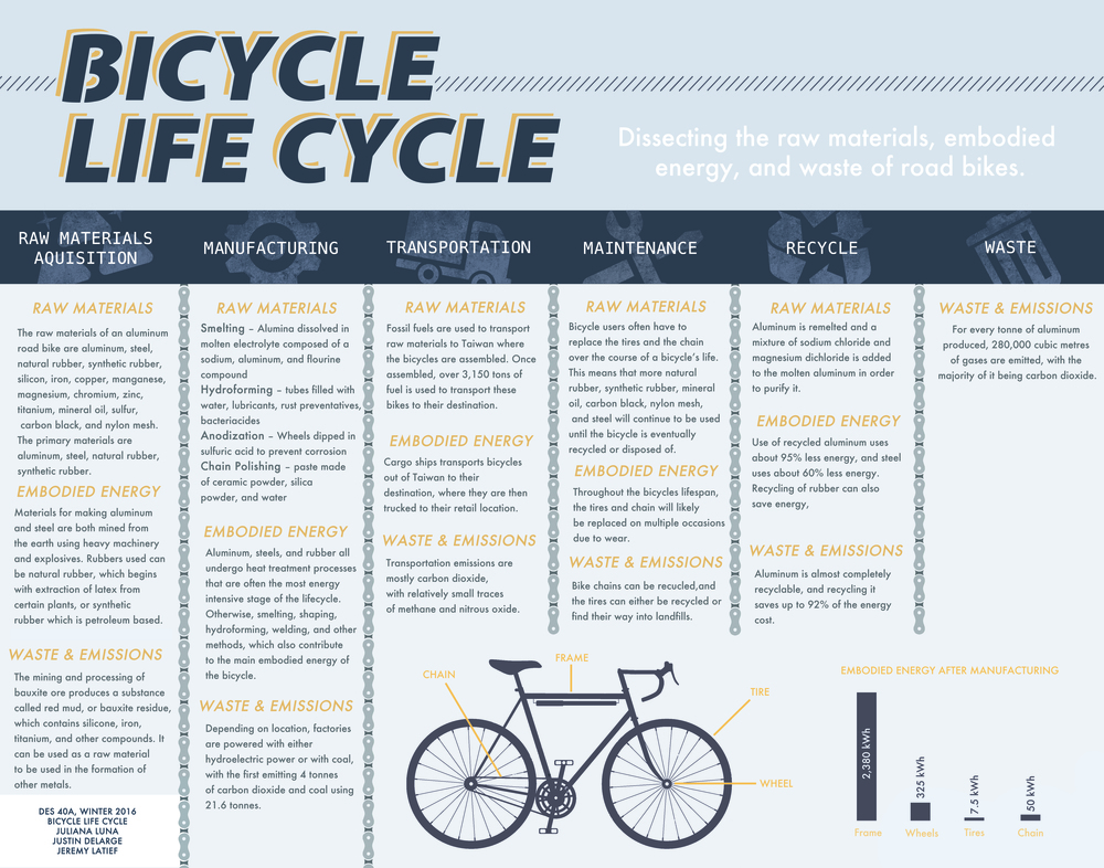 Aluminum Road Bicycle Life Cycle