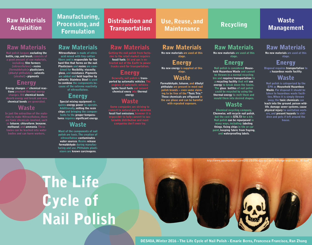 Nail Polish — Design Life-Cycle