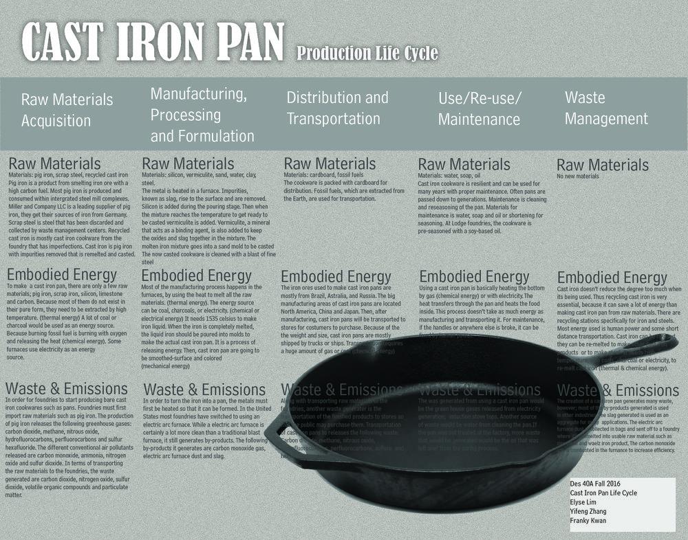 Cast Iron Pan Life Cycle Design Life Cycle