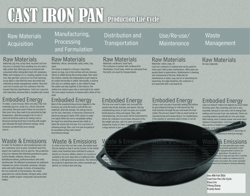 Cast Iron Pan Life Cycle